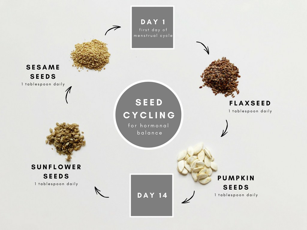 Seed Cycling with the Moon Cycle
